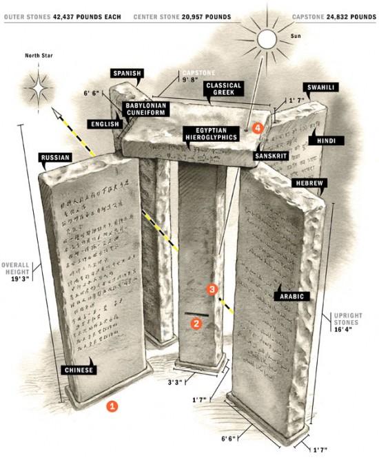"""ff_guidestones3_f1-e1289520719926 Il mistero del Georgia Guidestones e la teoria """"malthusiana"""""""